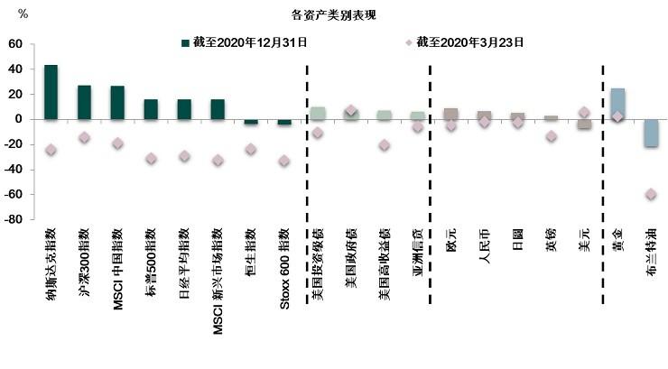 asset classes performance