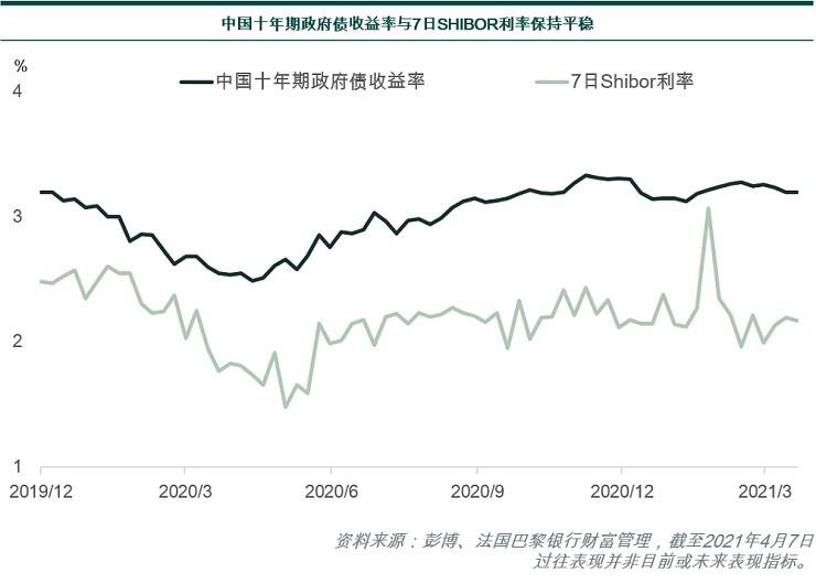 China 10Y govt bond yields