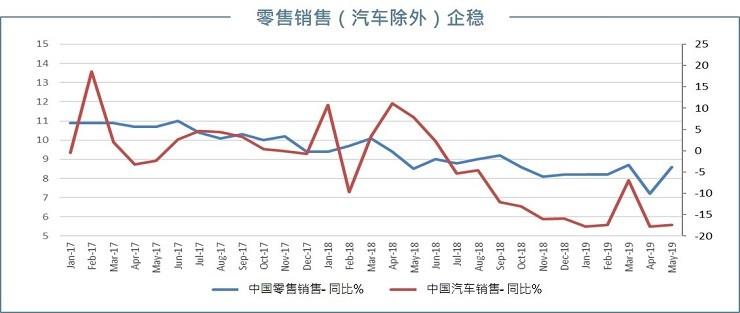 China retail sales ex-auto