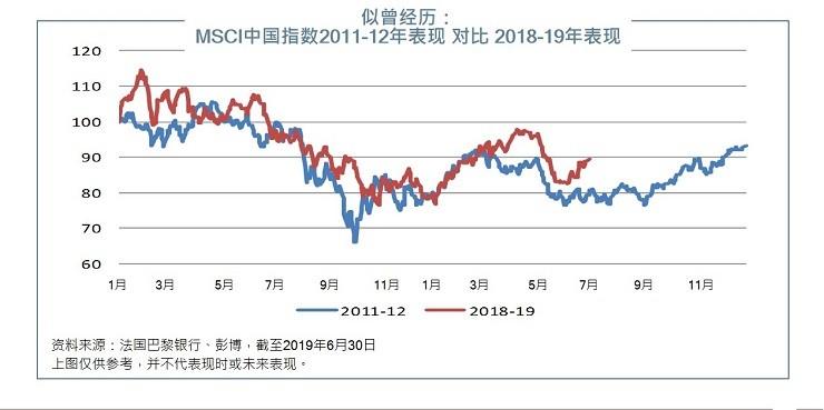 MSCI China 2011-12 vs 2018-19