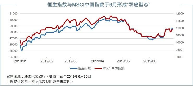 HSI and MSCI China