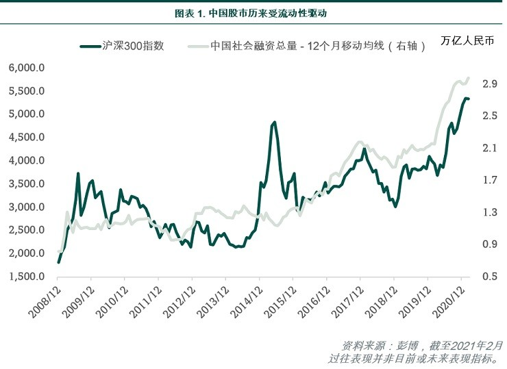 Liquidity has traditionally driven Chinese equities