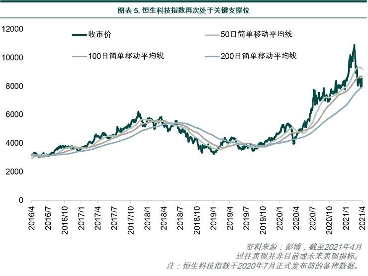 Hang Seng Tech Index