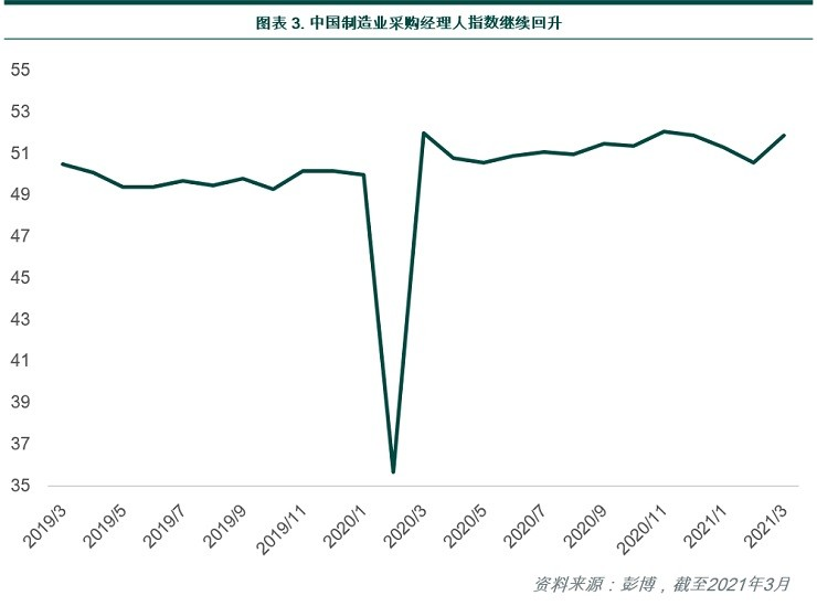 China manufacturing purchasing managers index