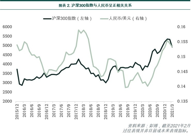 CSI 300 Index and Chinese currency are positively correlated