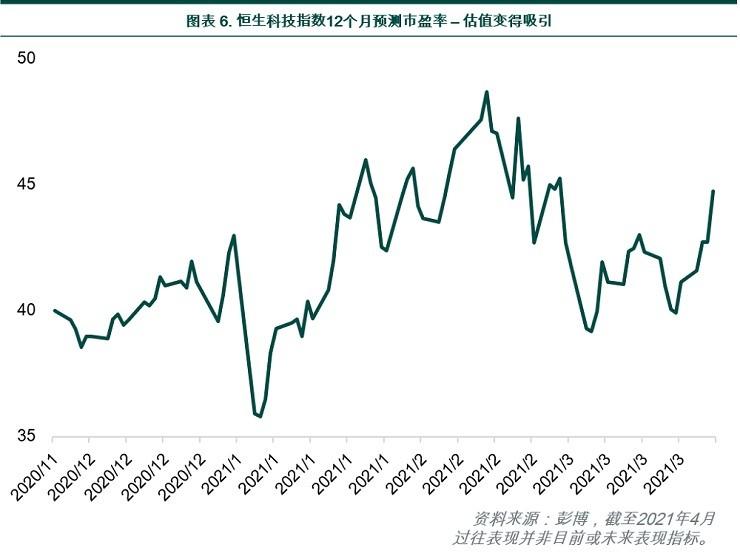 Hang Seng Tech Index 12-month forward PE ratio