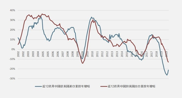 TREND OF SINO-US TRADE – NORMALISATION SEEMS TO BE MORE REMOTE