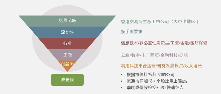 HSI tech index