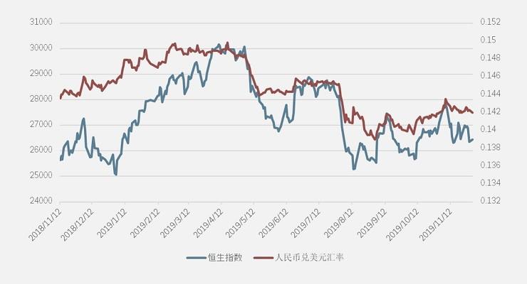 HSI vs CNH_USD