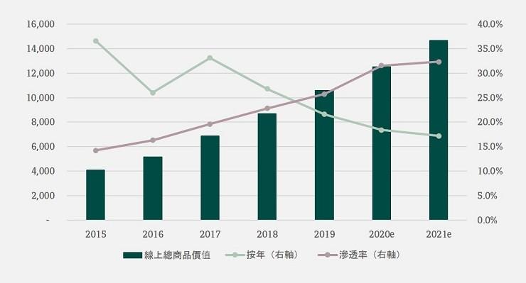 China's e-commerce GMV