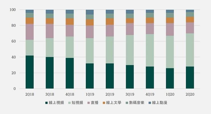 China's online entertainment market revenue mix
