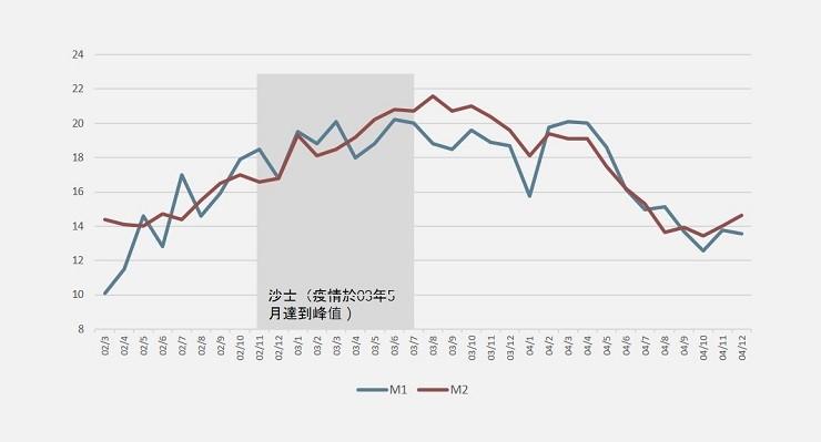 China monetary easing