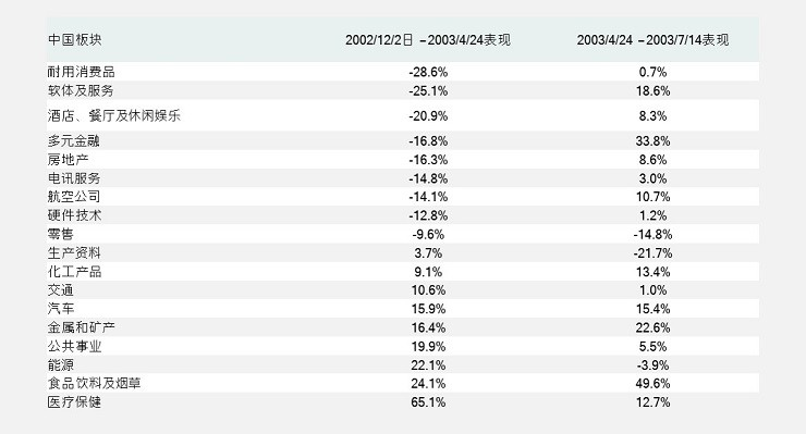 MSCI China sector