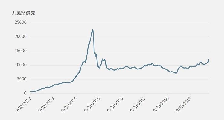 Rising margin financing