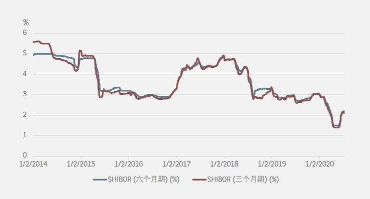 Rising SHIBOR