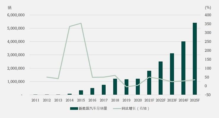 China new energy vehicle sales