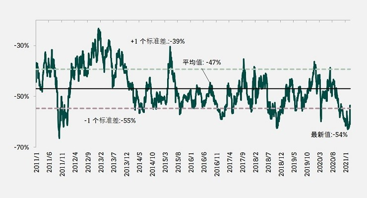 China property sector