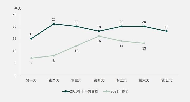 Macau visitor volume