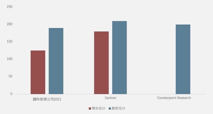 5G phone shipment estimates for 2020