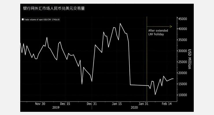 Trading volume of RMB vs USD