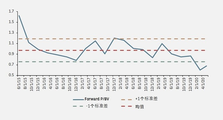 CHINA AIRLINES SECTOR FORWARD P/BV