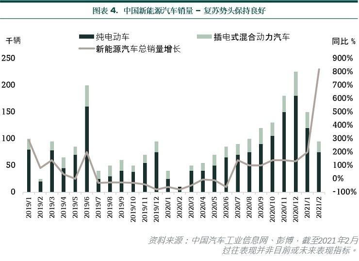 China NEV sales