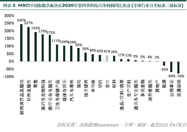 MSCI China by sector aggregate net profit YoY
