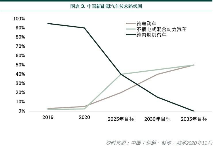 China NEV technology roadmap