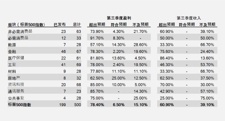 美企第三季业绩