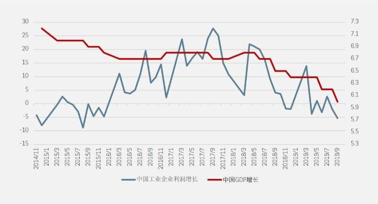 中国GDP及工业利润增长
