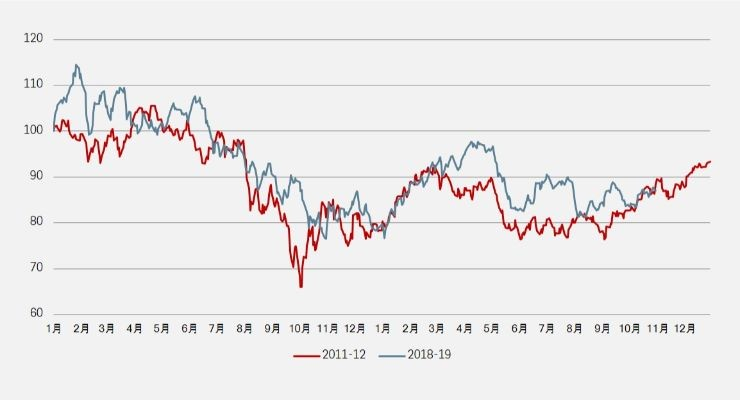 似曾经历: 明晟中国指数2011-12年表现 对比 2018-19年表现