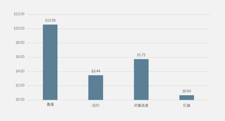 IPO筹集资金(10亿美元计,2019年8-10月)