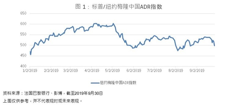 S&P/BNY Mellon China ADR Index
