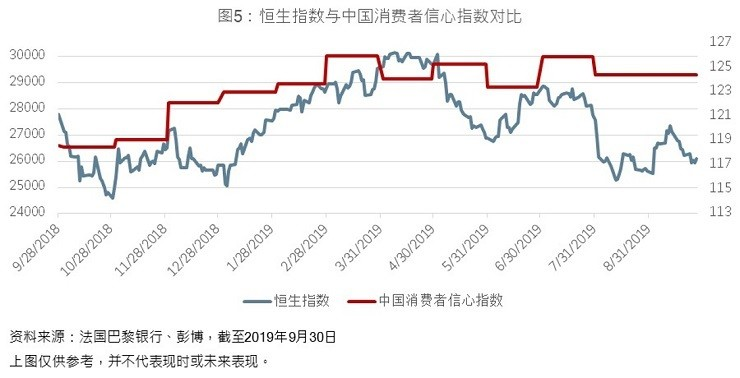 HSI vs China consumer confidence index