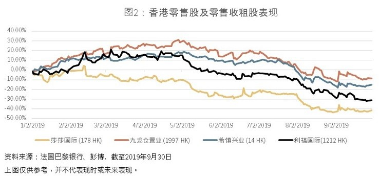 HK retailers & retail landlords price performance