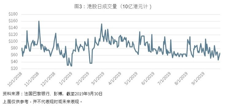 HK equity market daily turnover