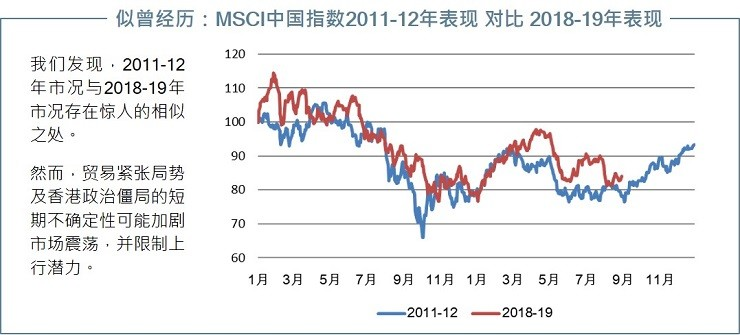 MSCI China performance