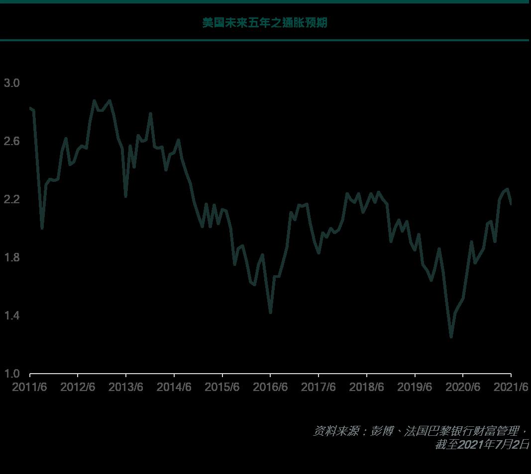 美国未来五年之通胀预期