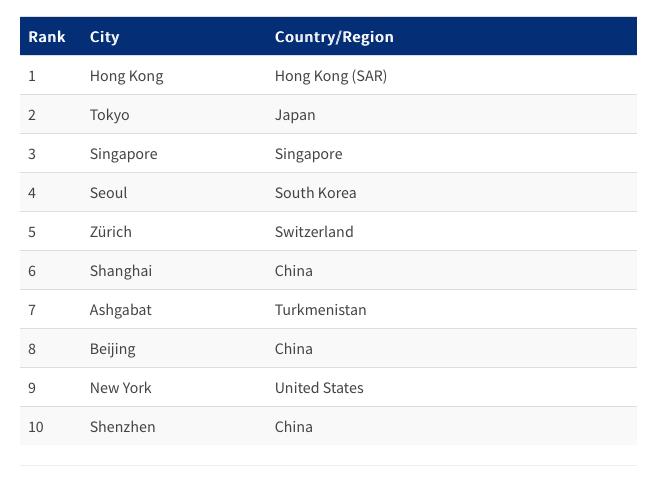 2019 city rankings