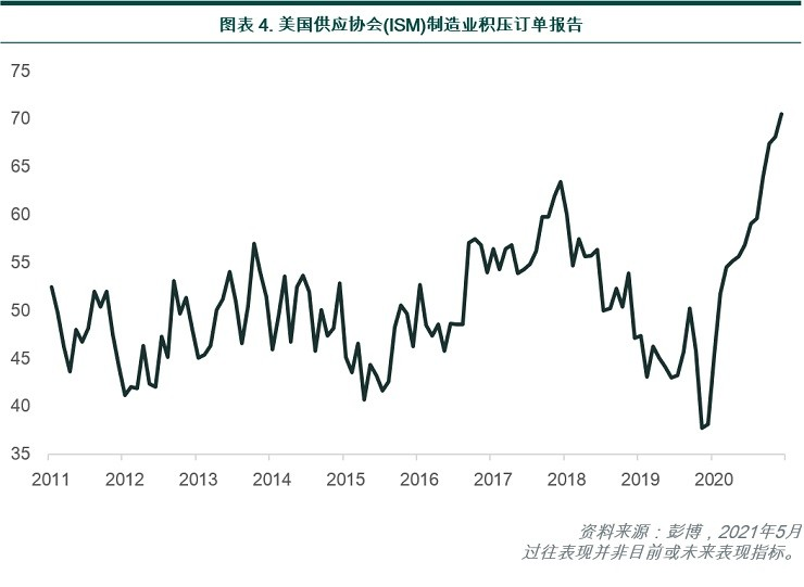 ISM manufacturing report on business backlog of orders