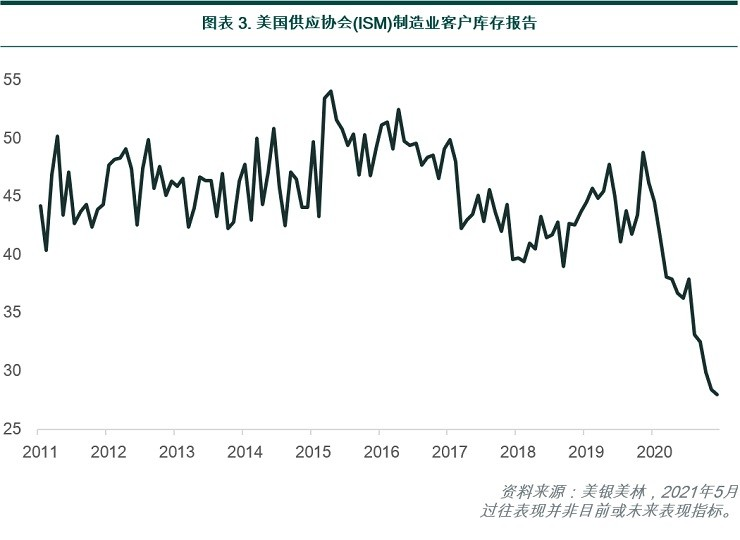 ISM manufacturing report on customers' inventories