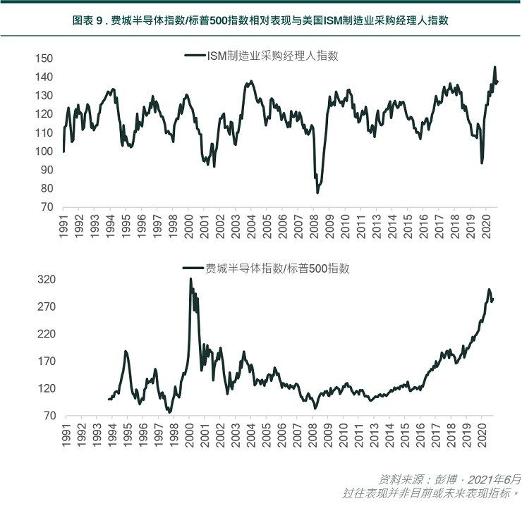 SOX index/S&P 500 index relative performance