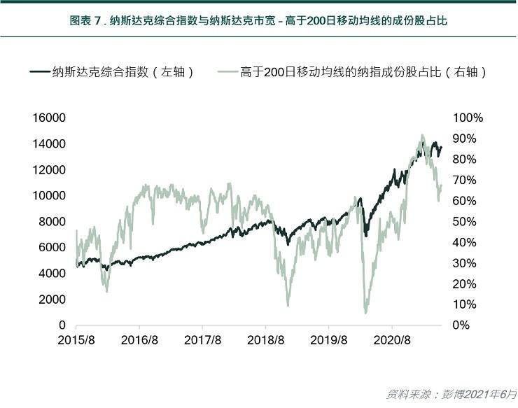NASDAQ composite index vs NASDAQ market breadth