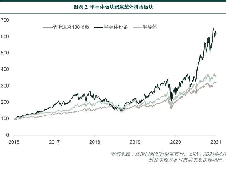 Semiconductor sector has outperformed the overall tech sector