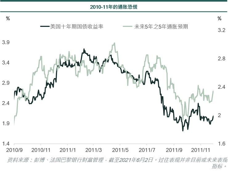 2010-11 inflation scare