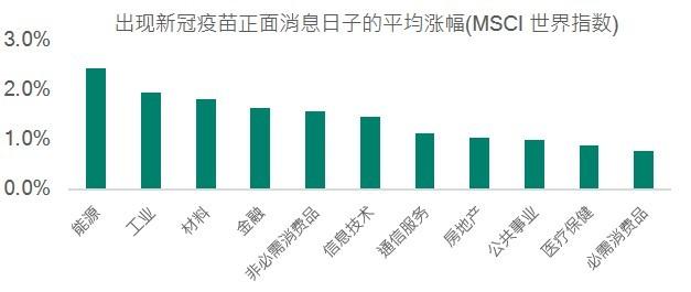 MSCI world indices