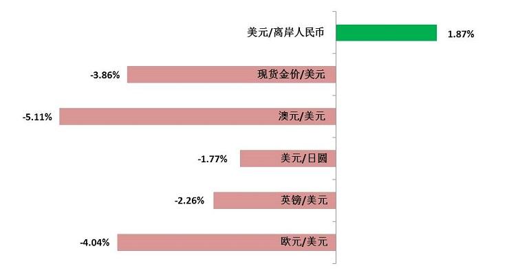 图一:2018年上半年各种货币变幅(%)