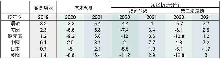 GDP growth forecasts