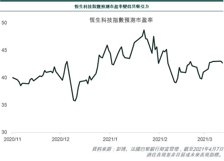 Hang Seng Tech Index Forward