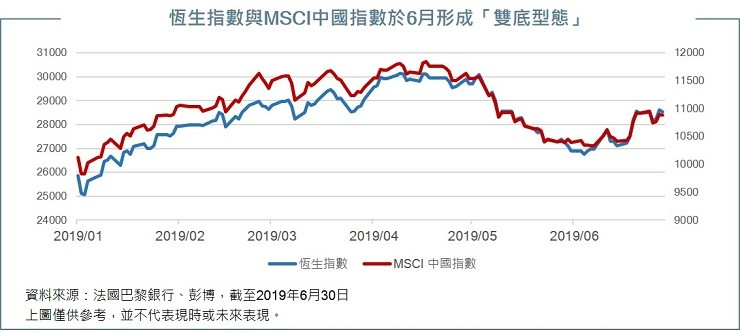 HSI and MSCI China